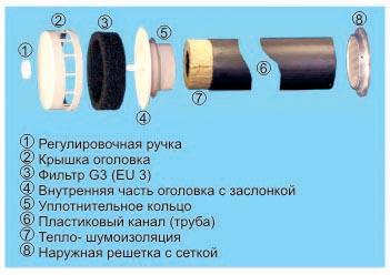 Установка клапанов инфильтрации